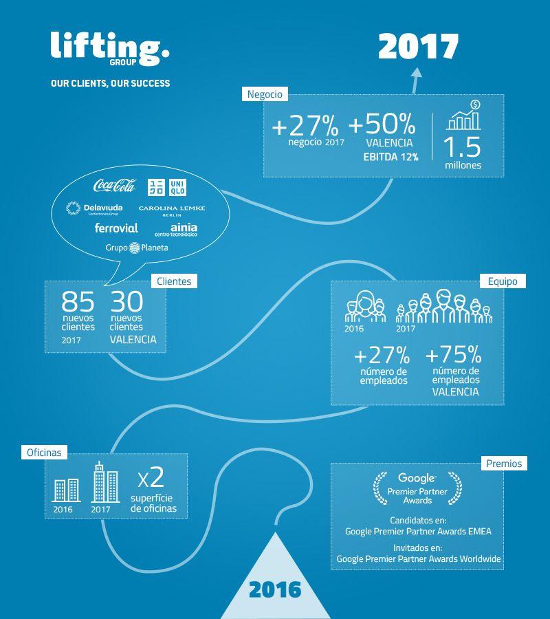 un buen año para Lifting Group